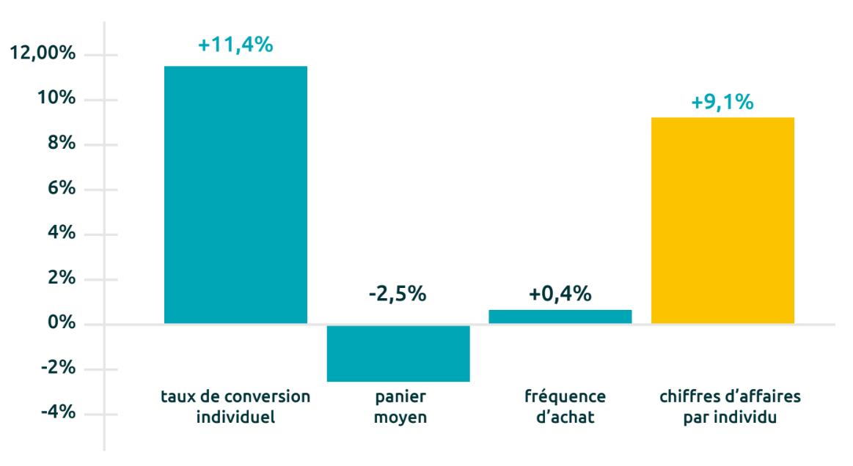 Évolution des incréments des taux de conversion individuels (+11,4%), du panier moyen (-2,5%), de la fréquence d'achat (+0,4%), et du chiffre d'affaire par individu (+9,1%).