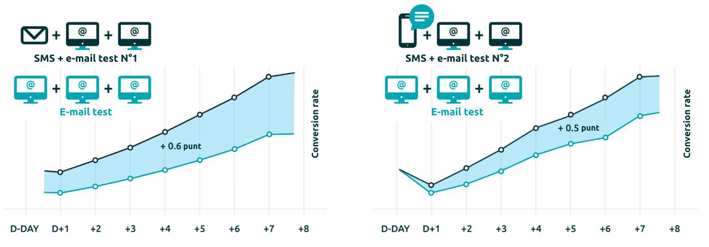 Verhoging van de Conversion rate door het toevoegen van post aan e-mail, en 0,5 punten door het toevoegen van SMS aan e-mail.