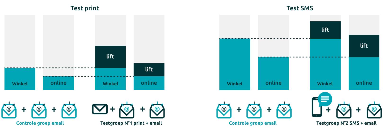 De tests tonen aan dat er incrementele groei is in winkels zowel offline als online.