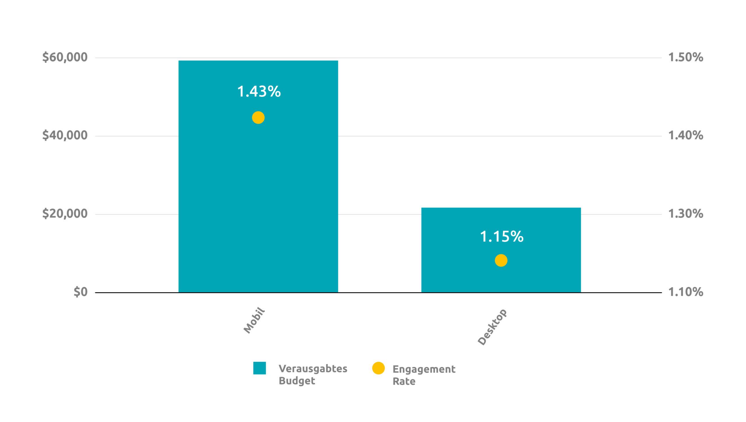 Engagement Rate 19 Aug 26 Aug 2 Sep 9 Sep. 16 Sep Datum Entwicklung der Bindungsrate
