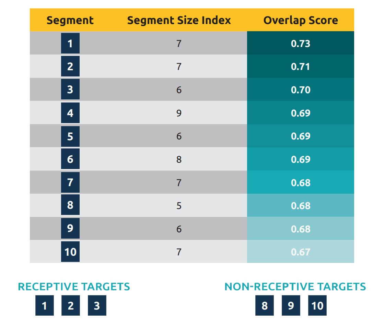 L'algoritmo di Numberly determina un punteggio di overlap per ogni segmento.