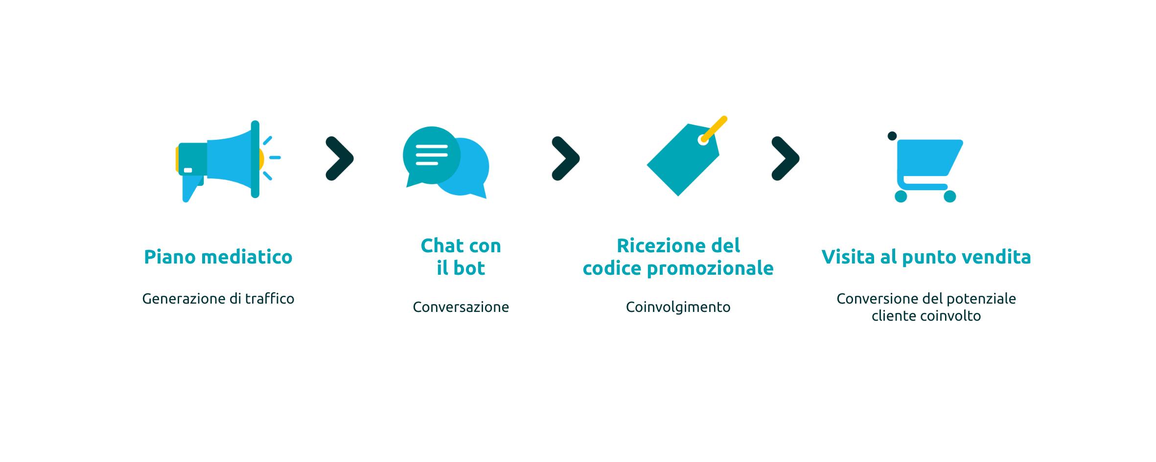 Piano mediatico generazione di traffico, chat con il bot, conversazione, ricezione del codice promozionale, coinvolgimento, visita al punto vendita, conversione del potenziale cliente coinvolto