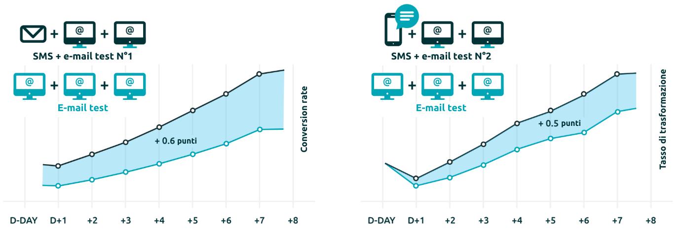 Aumento di 0,6 punti del tasso di trasformazione con l'aggiunta di e-mail e di 0,5 punti con l'aggiunta di SMS alle e-mail.