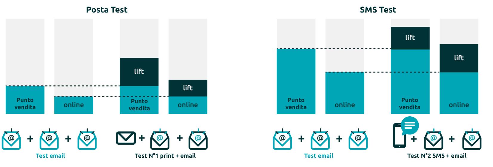 I test ci hanno permesso di evidenziare gli incrementi sia in punto vendita che online.