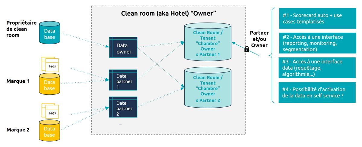 Schéma d'illustration du fonctionnement d'une clean room